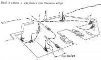 Вход в гавань и швартовка при боковом ветре