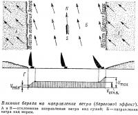 Влияние берега на направление ветра (береговой эффект)