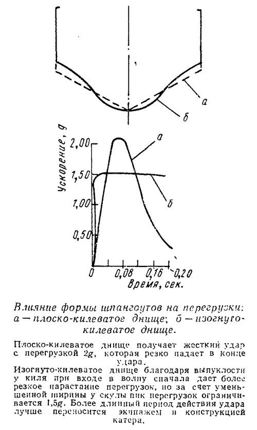 Влияние формы шпангоутов на перегрузки