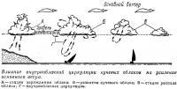 Влияние внутриоблачной циркуляции кучевых облаков на усиление основного ветра