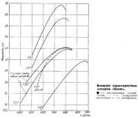 Внешние характеристики моторов Кениг