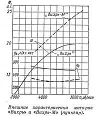 Внешние характеристики моторов «Вихрь» и «Вихрь-М»