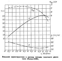 Внешняя характеристика двигателя «Ионик-2500»