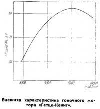 Внешняя характеристика гоночного мотора Гетце-Кениг
