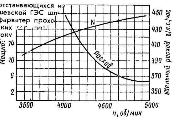 Внешняя характеристика мотора «Вихрь»