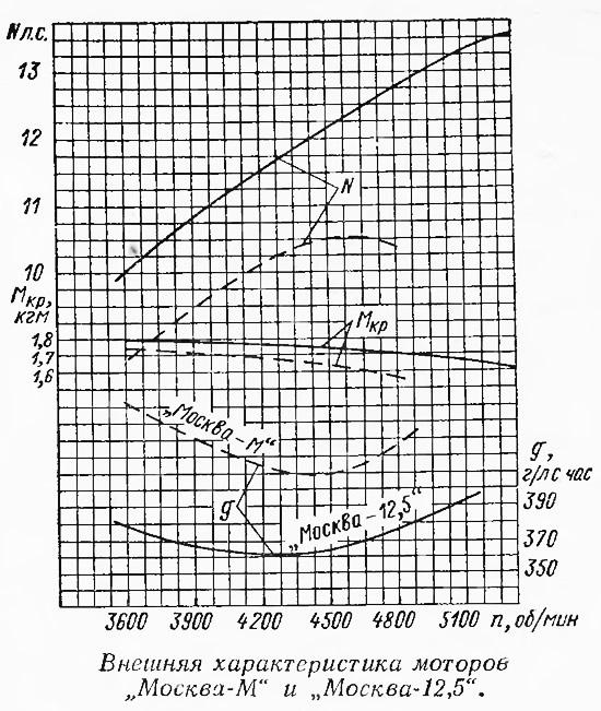 Внешняя характеристика моторов «Москва-М» и «Москва-12,5»