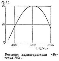 Внешняя характеристика «Ветерка-100»
