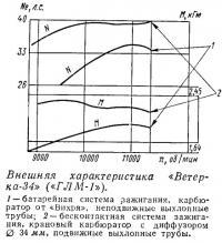 Внешняя характеристика «Ветерка-34»