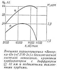 Внешняя характеристика «Ветерка-43»