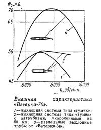 Внешняя характеристика «Ветерка-70»