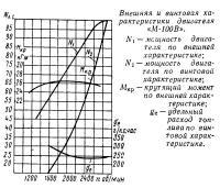 Внешняя и винтовая характеристики двигателя «М-100В»