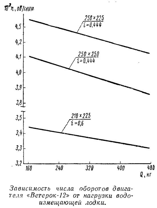 Зависимость числа оборотов двигателя «Ветерок-12» от нагрузки