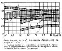Зависимость кпд различных движителей от скорости хода