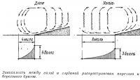 Зависимость между силой и глубиной распространения морского и берегового бризов