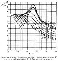 Зависимость пропульсивного качества от расчетной скорости