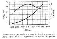Зависимость расхода топлива