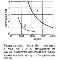 Зависимость расхода топлива в час на 1 л. с. мощности от числа оборотов коленвала