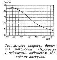 Зависимость скорости движения мотолодки «Прогресс»