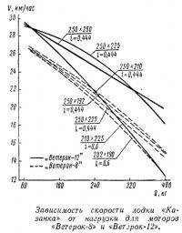 Зависимость скорости лодки «Казанка» от нагрузки
