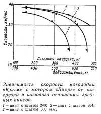 Зависимость скорости мотолодки «Крым» с мотором «Вихрь»