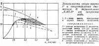 Зависимости упора винта Р и сопротивления движению R экраноплана «KAG-З»