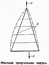 Жесткий треугольник паруса