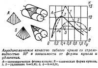 Аэродинамическое качество гибкого крыла