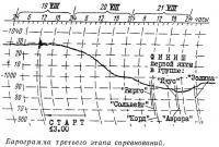 Барограмма третьего этапа соревнований