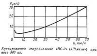 Буксировочное сопротивление «ЭС-2» («Шмель») при весе 340 кг