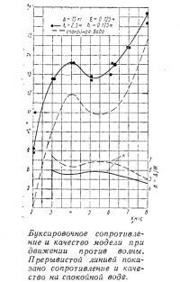 Буксировочное сопротивление и качество модели при движении против волны