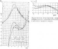 Буксировочное сопротивление, углы дифферента и качество модели