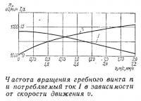 Частота вращения гребного винта и потребляемый ток