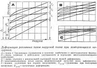 Деформация различных типов парусной ткани при повторяющихся нагрузках
