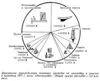 Диаграмма распределения основных расходов на постройку яхты «Энтерпрайз»