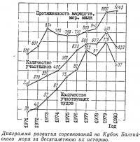Диаграмма развития соревнований на Кубок Балтийского моря за десятилетнюю их историю