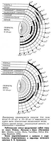 Диаграммы применимости парусов для силы ветра 6—10 м/с и 14—18 м/с