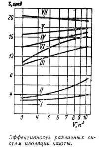 Эффективность различных систем изоляции каюты