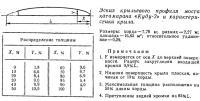 Эскиз крыльевого профиля моста катамарана «Куду-2»