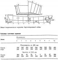 Эскиз теоретического чертежа двухсекционной лодки