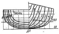 Эскиз теоретического чертежа (корпус)