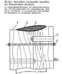 Эскиз выклейки кольцевой насадки на деревянном болване
