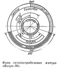 Фазы газораспределения мотора «Вихрь-М»