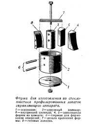 Форма для изготовления из стеклопластика профилированных лопаток спрямляющего аппарата