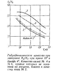 Гидродинамическое качество при лавировке