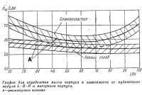 График для определения массы корпуса