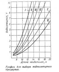График для выбора водоизмещения тримарана