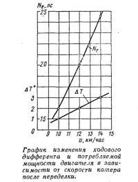 График изменения ходового дифферента и потребляемой мощности двигателя