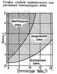 График средней выживаемости при различных температурах воды