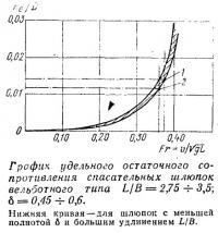 График удельного остаточного сопротивления спасательных шлюпок