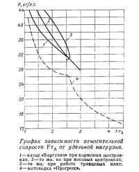 График зависимости относительной скорости от удельной нагрузки